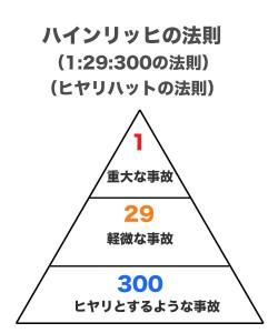 ハインリッヒの法則-図解[1]