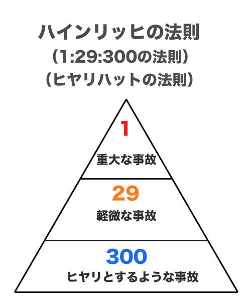 1:29:300の法則」 | 華建築ブログ